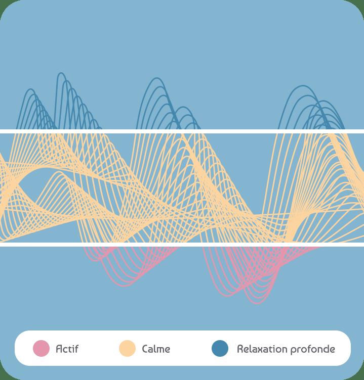 Vos ondes cérébrales en image